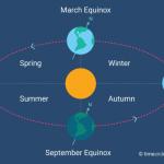 Астрономічні події березня 2018