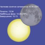 Сонячне затемнення 10 червня 2021 року