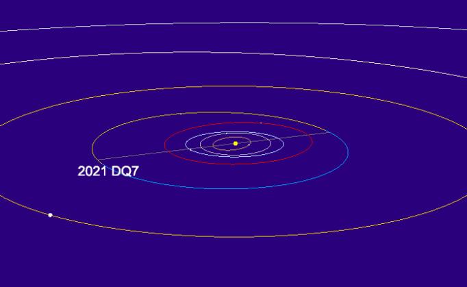 2021-DQ7-MPC_orbit-diagram